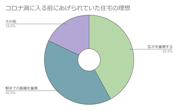 コロナ禍に入る前にあげられていた住宅の理想のグラフ